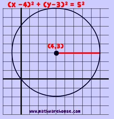 equationofcircle