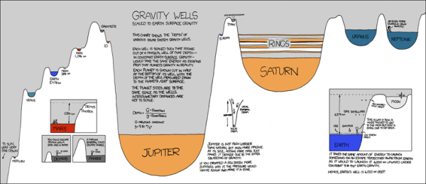 xkcdgravity_wells