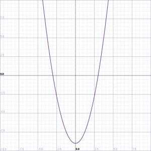 ParabolaGraph