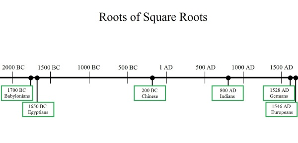 Square Root Timeline