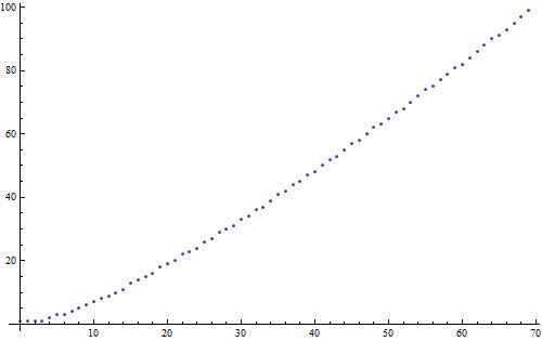 factorialdigits