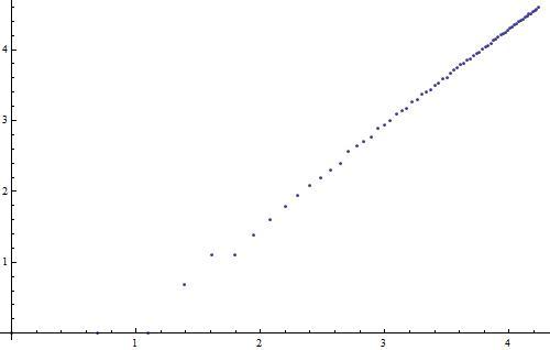 loglogfactorialdigits