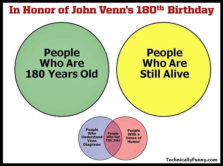 In Honor Of John Venns 180th Birthday Mean Green Math